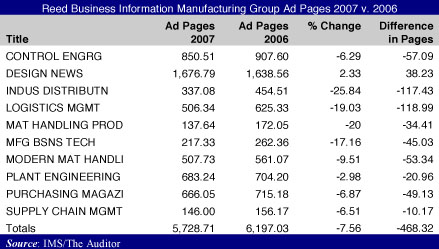 Reed Business Information Manufacturing group ad page numbers